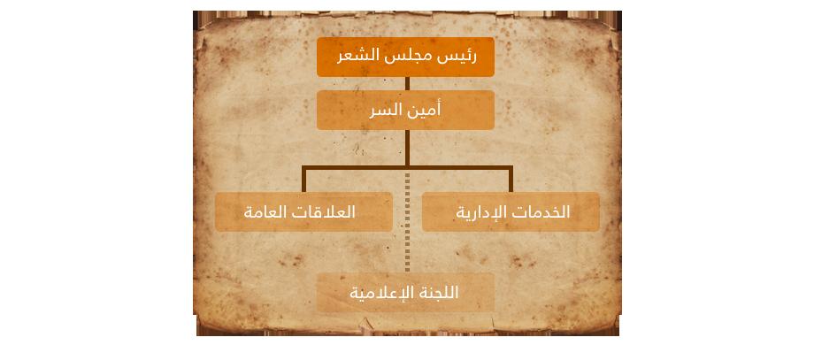 Majlis-al-sher-management